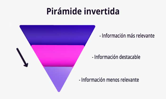 técnica para notas de prensa- pirámide inversa