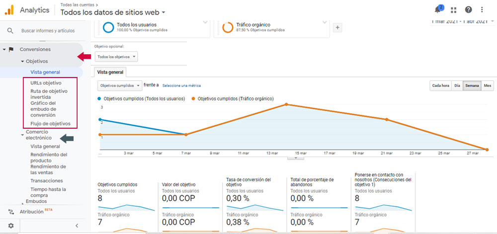 Tasa de conversión - Google Analytics