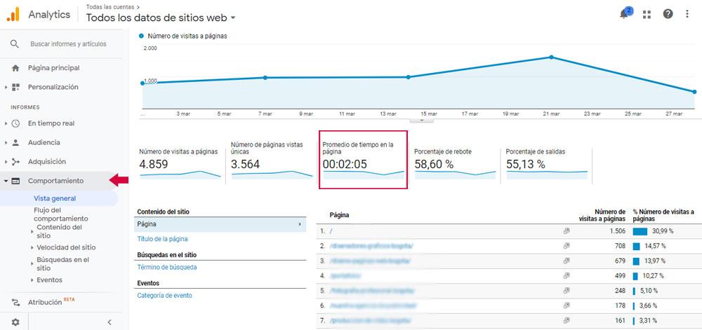 Tiempo de permanencia - Google Analytics